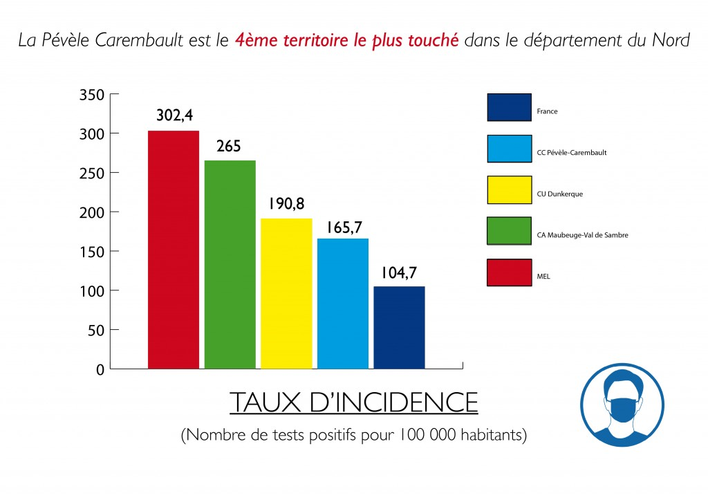 Taux d'incidence CCPC