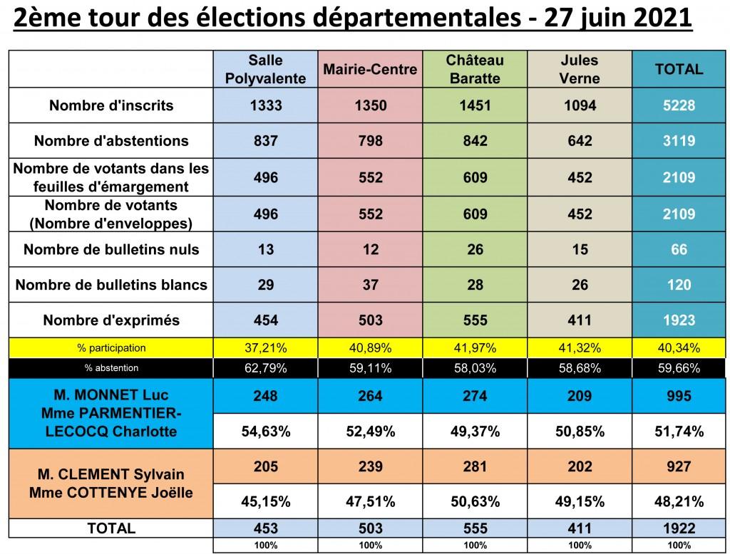 ElectionsDépartementalesCentralisateur.xlsx